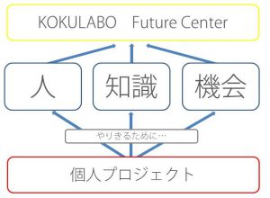 kokulabo-future-center11262